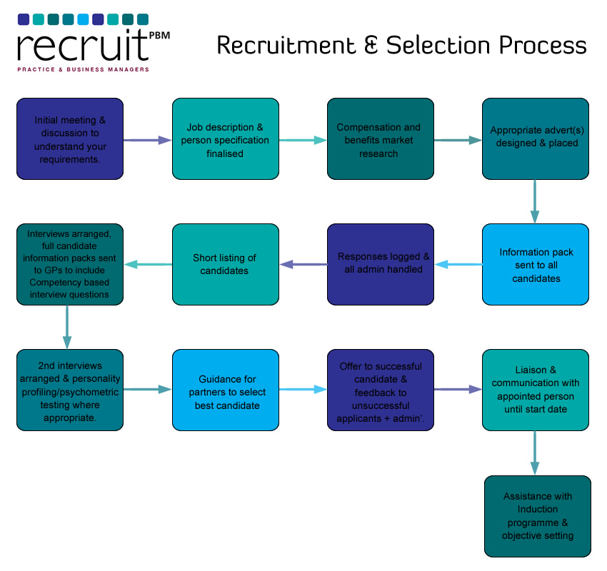 The 10 Most Critical Recruitment Process Steps